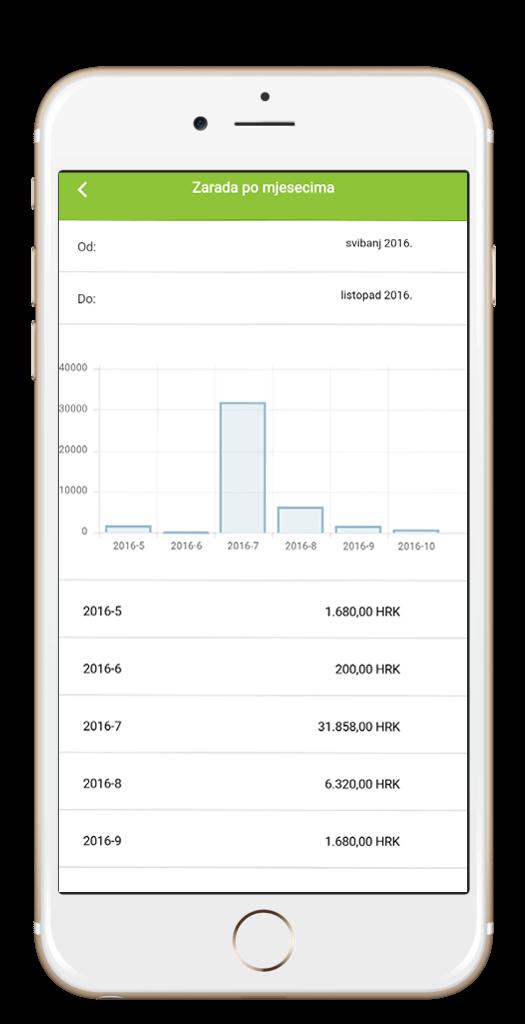Izvještaji Moja Tvrtka aplikacija